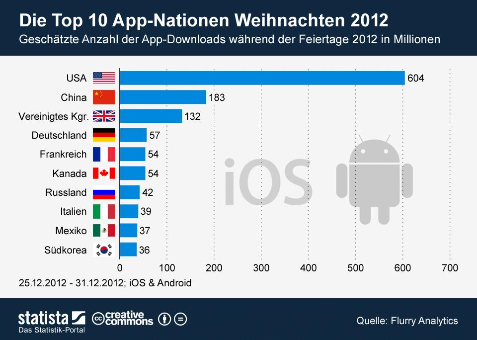 infografik_800_App_Downloads_auf_iOS_und_Android_Geraete_Weihnachten_2012_n