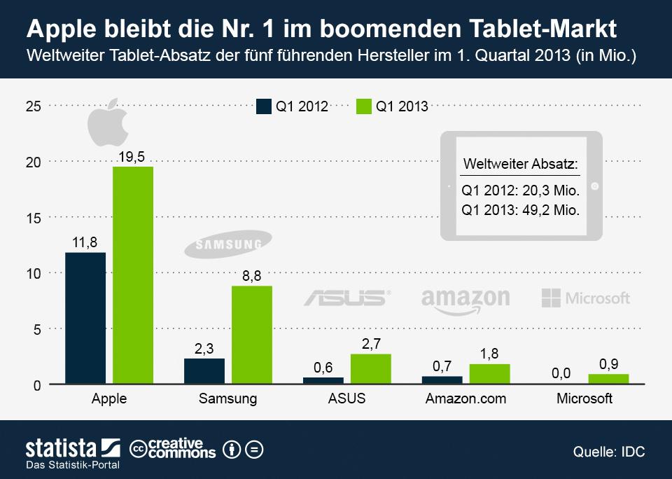infografik_1079_Tablet_Absatz_Q1_2013_n