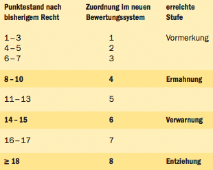 Punkte in Flensburg ab 01.Mai.2014