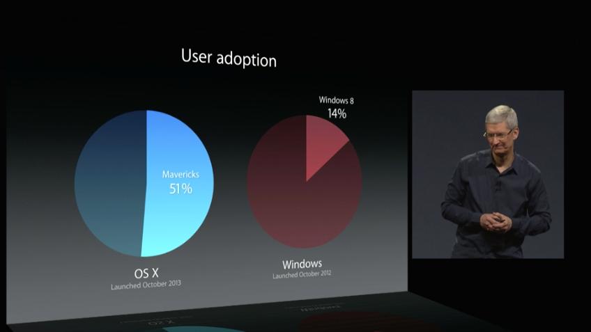 Vergleich der Etablierung zwischen OS X Mavericks und Windows 8