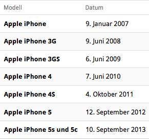 Tabelle mit allen iPhone-Release-Daten.