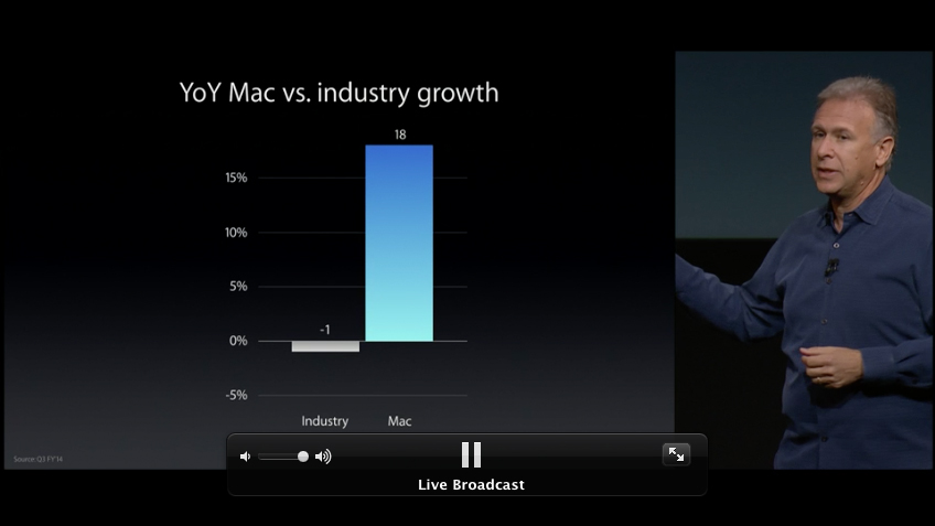 YoY Mac vs. industry growth