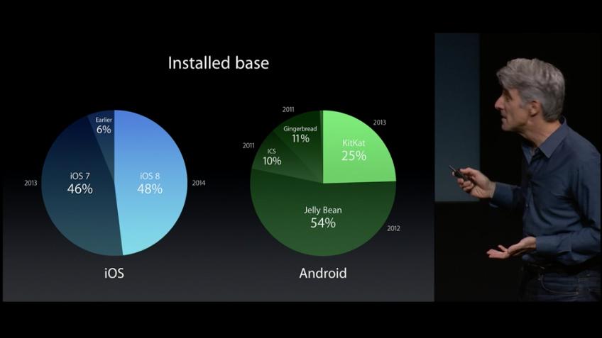 Diagramme über installierte Betriebssysteme auf iOS und Android.